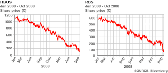 Rbs Share Chart Bbc News Business Finance Crisis In Graphics