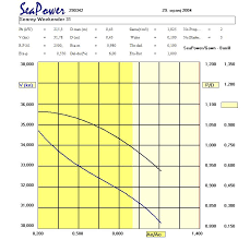 Mercruiser Prop Selection Chart Prop Size Calculator Boat Design Net