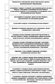 Дипломная работа Бюджетный процесс муниципального образования  Рисунок 2 Бюджетные полномочия представительного органа муниципального образования