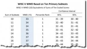 Gai Score Chart Wechsler Ten Subtest Tables My School Psychology