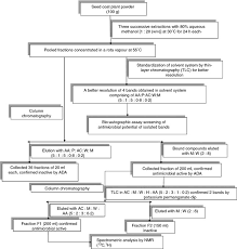 Flow Chart For Characterization Of The Bioactive Component S
