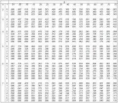 Binomial Chart Binomial Distribution Definition Statistics