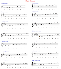 Major Scales Chart Treble Clef In 2019 Major Scale