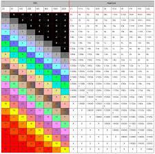 Exposure Value Chart Pdf Www Bedowntowndaytona Com