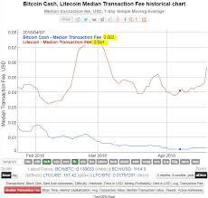 Bitcoin Stock Trend Reddit Litecoin Smart Contracts Cemza