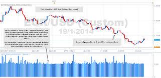 Marketscope Charts Computational Trading Tick Bar Chart On Marketscope