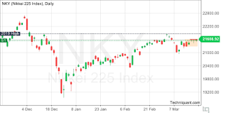 Nikkei 225 Intraday Chart Techniquant Nikkei 225 Index Nky Technical Analysis