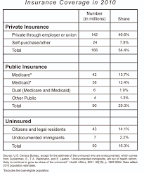 the health insurance solution national affairs hagopian table 1 small fall 2012