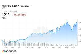 Ebay Stock Chart How Much A 1 000 Investment In Ebay 10 Years Ago Would Be Worth