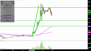 Abattis Bioceuticals Corp Attbf Stock Chart Technical Analysis For 12 13 17