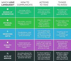 Five Love Languages Chart Love Languages Blog Matthew D Lyons