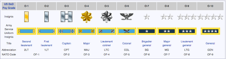 Army Insignia Chart U S Army Rank Insignia Hyrums Heroes