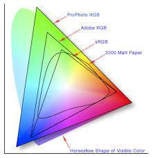 Icc Color Chart About Icc Colour Profiles Icc Profiles Explained