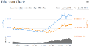 Benefits Of Using Bitcoin Historical Price Chart Ethereum