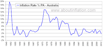 Us Inflation Rate History Chart Australia Inflation Rate Historical Chart About Inflation