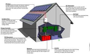 Residential Solar Panel Design How Solar Panels Work Infinium Solar