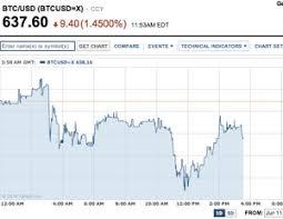 Bitcoin Goes More Mainstream In Yahoo Finance