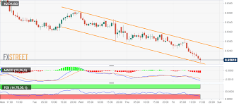 Nzd Usd Technical Analysis Nosedives To Fresh Multi Year