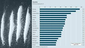 Cocaine Scale Chart Heres A Helpful Chart Of Global Cocaine Prices