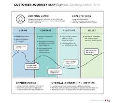 User Journey Chart Journey Mapping 101