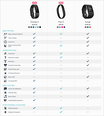 Fitbit Types Chart Comparison Tables For Products Services And Features