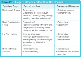 Piaget S Stages Of Cognitive Development Chart The Human Life Span Sutori