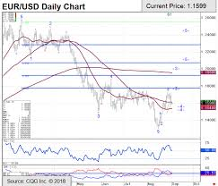 Us Dollar Chart Euro Eur Usd Technical Analysis Chart And Trade Recommendation