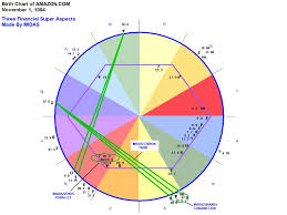 Astrological Chart Of Amazon How To Improve Your Luck