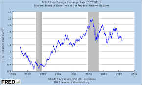 Euro Dollar Comparison Chart Euro Us Dollar Exchange Rate History Currency Exchange Rates