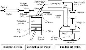 schematic diagram of a typical diesel engine fuel system [9 schematic diagrams electrical circuits schematic diagram of a typical diesel engine fuel system [9]