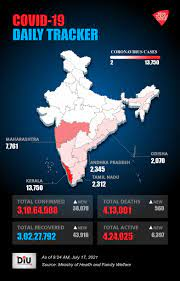 India reports 38,079 new Covid-19 cases ...