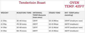 Cooking 101 Holiday Worthy Roasts Best Market