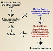 Medical Billing Rcm Flow Chart Pdf Medical Billing Wikipedia