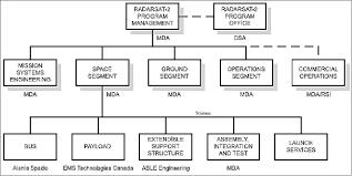 Radarsat 2 Eoportal Directory Satellite Missions