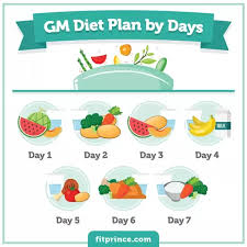 Gm Diet Vegetarian Chart What Is The Gm Diet Is It Really A Diet Made For General