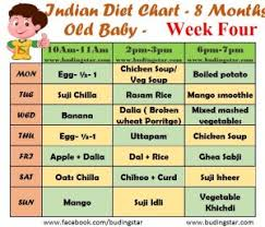 indian t chart for 8 months old baby