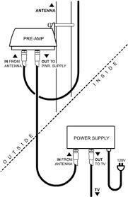 antenna installation amplifier installation