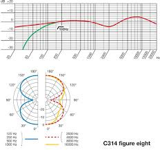 Akg C414 B Uls Frequency Response Chart Akg Manuals And User Guides Full Compass Systems