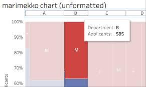 How To Build A Marimekko Chart In Tableau Tableau Software