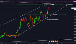 Usd Mxn Chart Page 5 Usdmxn Chart U S Dollar To Mexican Peso Rate