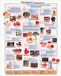 Vitamins What They Do Chart Vitamin Chart And What They Do Vitamins Art Poster Chart