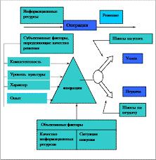 Реферат Конкурентоспособность товаров и услуг Рис 1Модель связей между основными факторами