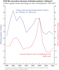 fewer births and divorces more violence how the recession intimate partner violence and changes in men s unemployment rate 1999 2013 philip n cohen