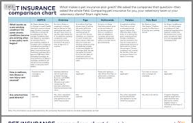 Pre Existing Condition Chart Pin By Anne Krokulski On Vet Pet Insurance Insurance