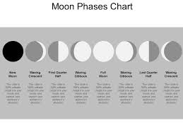 Moon Chart Moon Phases Chart Powerpoint Slide Templates Download