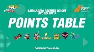 Bpl 2017 Points Table Bangladesh Cricket Board