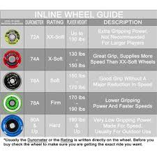Inline Skate Wheel Durometer Chart Best Picture Of Chart