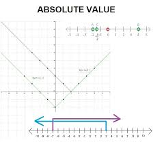 absolute value represents the distance of a number on the number line from the origin better known as zero the absolute value of a number is never