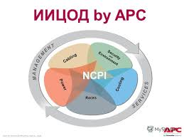 Презентация на тему all content in this presentation is 92 apc by schneider electric date cabling power cooling racks security and ncpi environment ИИЦОД by apc