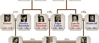 wuthering heights character list family tree ie wuthering heights character list family tree